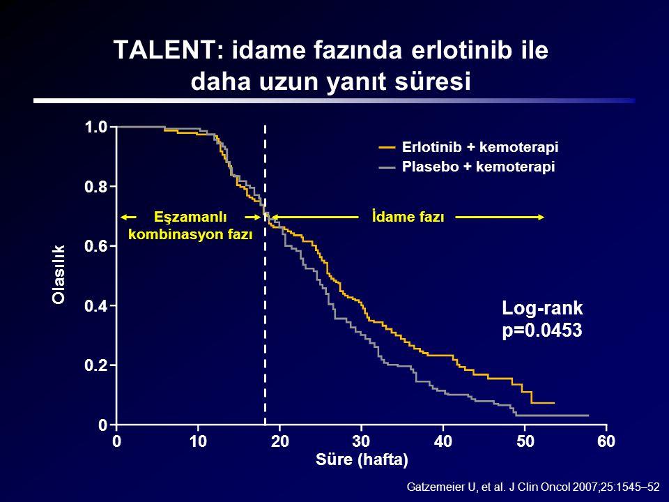 TALENT: idame fazında erlotinib ile daha uzun yanıt süresi 0102030405060 Süre (hafta) 1.0 0.8 0.6 0.4 0.2 0 Olasılık Eşzamanlı kombinasyon fazı Erloti