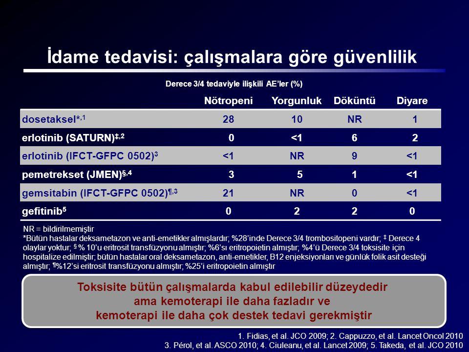 İdame tedavisi: çalışmalara göre güvenlilik Derece 3/4 tedaviyle ilişkili AE'ler (%) 1. Fidias, et al. JCO 2009; 2. Cappuzzo, et al. Lancet Oncol 2010