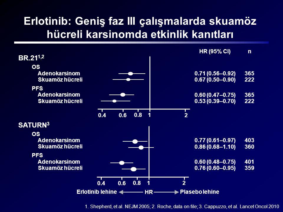 OS Adenokarsinom Skuamöz hücreli PFS Adenokarsinom Skuamöz hücreli OS Adenokarsinom Skuamöz hücreli PFS Adenokarsinom Skuamöz hücreli nHR (95% CI) 0.7