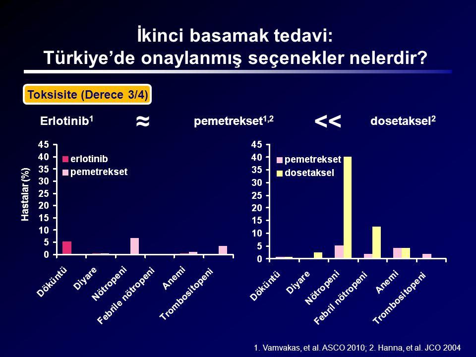 İkinci basamak tedavi: Türkiye'de onaylanmış seçenekler nelerdir? Erlotinib 1 pemetrekset 1,2 ≈<< dosetaksel 2 Toksisite (Derece 3/4) 1. Vamvakas, et