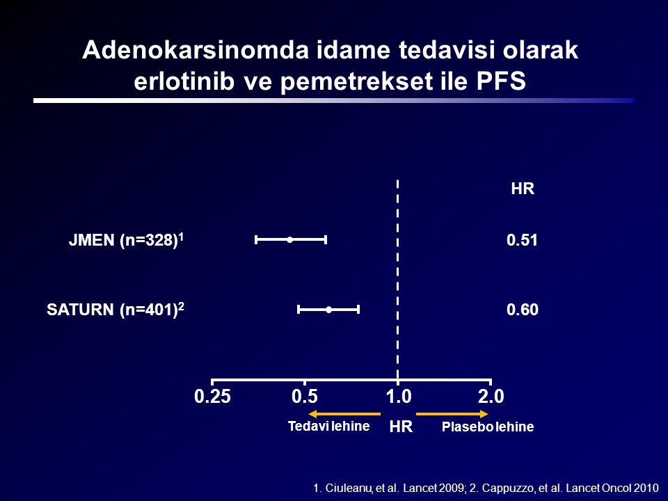 1.0 SATURN (n=401) 2 JMEN (n=328) 1 0.50.252.0 Tedavi lehine Plasebo lehine HR 0.60 0.51 1. Ciuleanu, et al. Lancet 2009; 2. Cappuzzo, et al. Lancet O