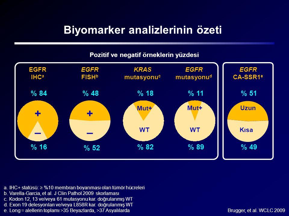 48 52 Biyomarker analizlerinin özeti + – + – Mut+ WT Mut+ WT EGFR IHC a EGFR FISH b KRAS mutasyonu c EGFR mutasyonu d Pozitif ve negatif örneklerin yü