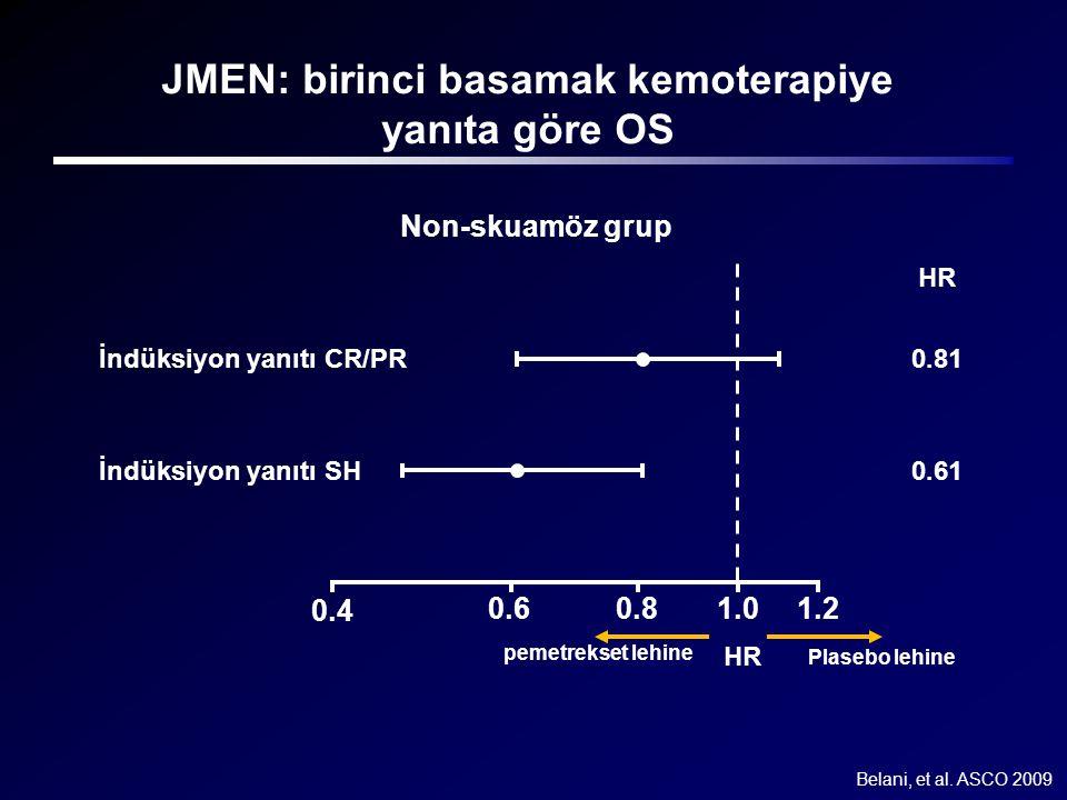 JMEN: birinci basamak kemoterapiye yanıta göre OS 1.2 pemetrekset lehine Plasebo lehine HR 1.00.80.6 0.4 Non-skuamöz grup HR İndüksiyon yanıtı SH 0.61