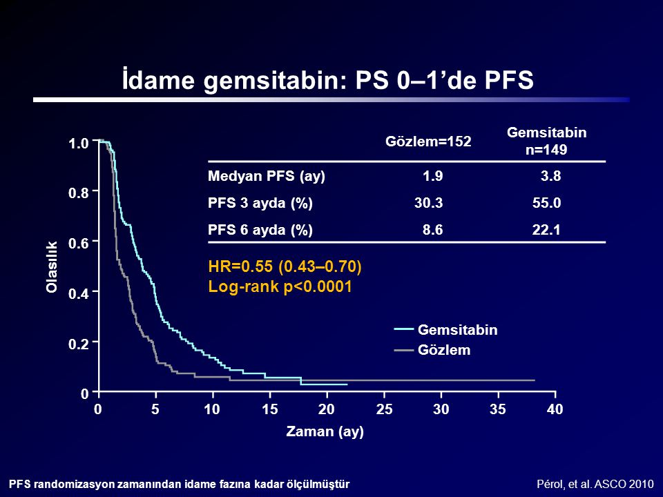 İdame gemsitabin: PS 0–1'de PFS Gemsitabin Gözlem HR=0.55 (0.43–0.70) Log-rank p<0.0001 Gözlem=152 Gemsitabin n=149 Medyan PFS (ay) 1.9 3.8 PFS 3 ayda