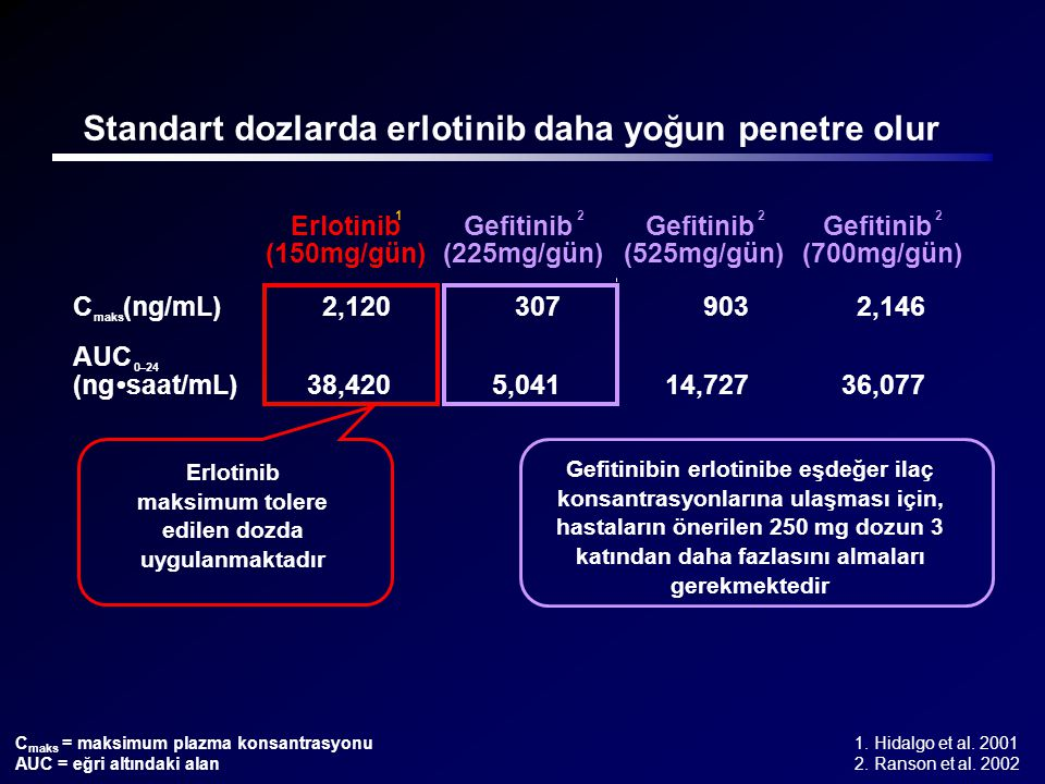 Erlotinib 1 (150mg/gün) Gefitinib 2 (225mg/gün) Gefitinib 2 (525mg/gün) Gefitinib 2 (700mg/gün) C maks (ng/mL) 2,120 307 903 2,146 AUC 0–24 (ng•saat/m