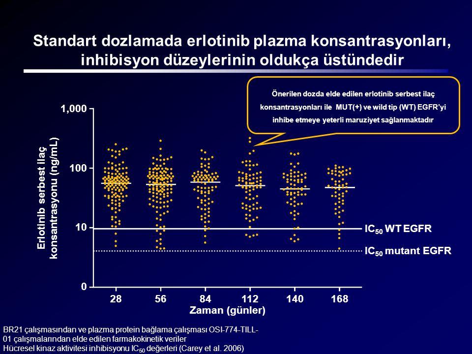 BR21 çalışmasından ve plazma protein bağlama çalışması OSI-774-TILL- 01 çalışmalarından elde edilen farmakokinetik veriler Hücresel kinaz aktivitesi i