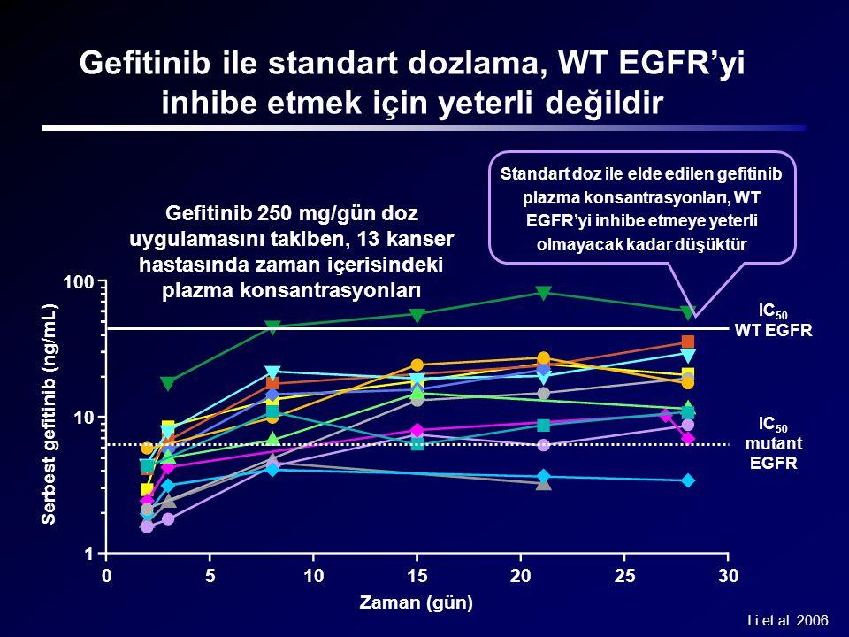 Li et al. 2006 100 10 1 Serbest gefitinib (ng/mL) Zaman (gün) 051015202530 IC 50 mutant EGFR IC 50 WT EGFR Gefitinib 250 mg/gün doz uygulamasını takib
