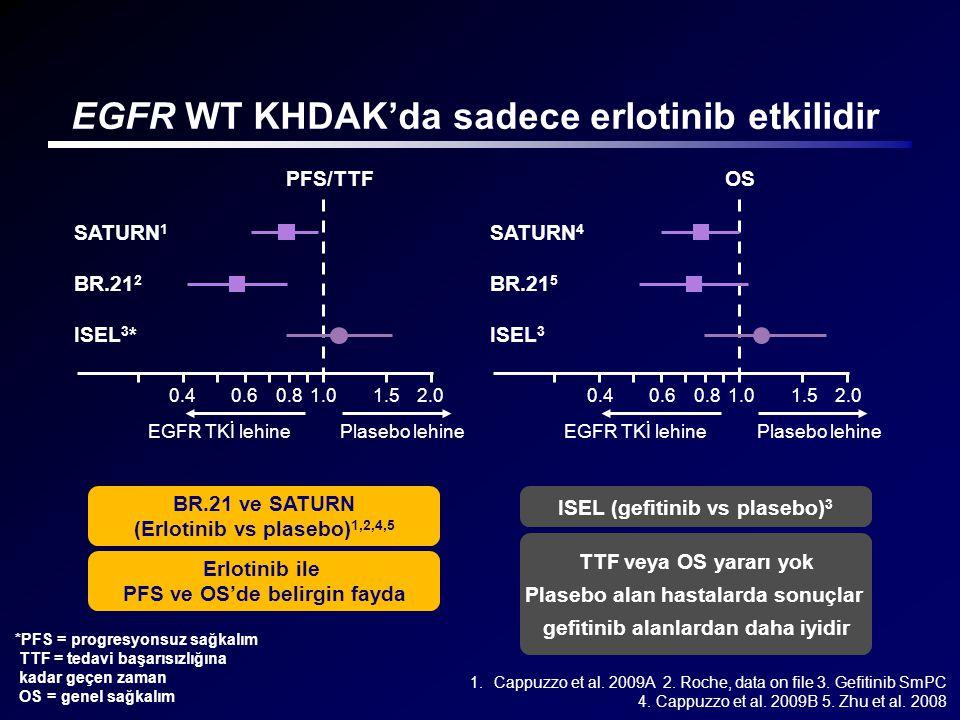 ISEL (gefitinib vs plasebo) 3 BR.21 ve SATURN (Erlotinib vs plasebo) 1,2,4,5 EGFR WT KHDAK'da sadece erlotinib etkilidir TTF veya OS yararı yok Plaseb