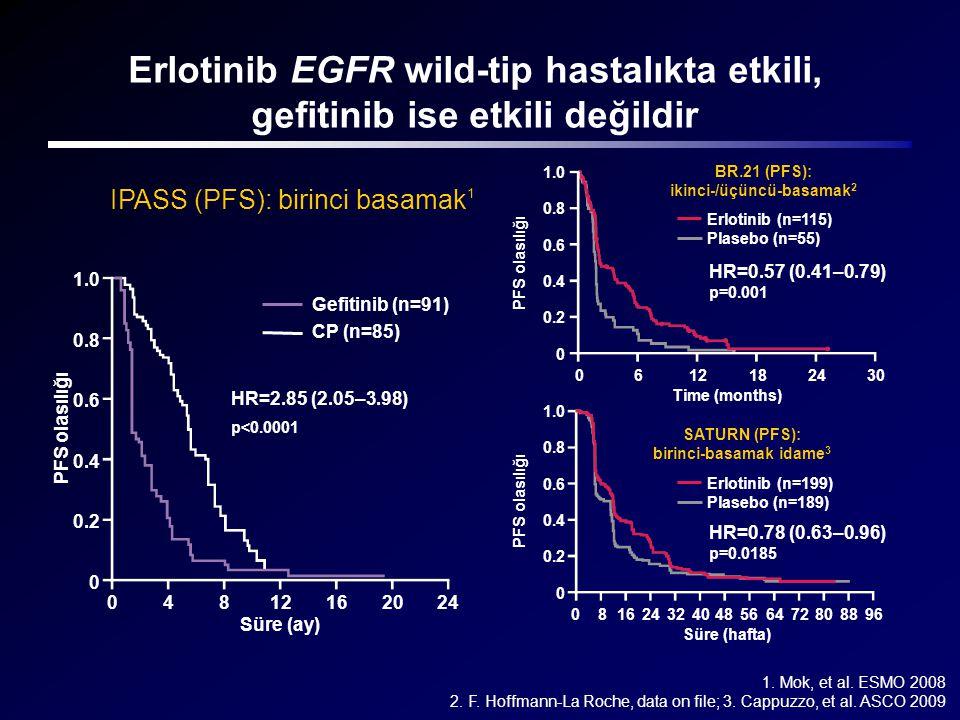 Erlotinib EGFR wild-tip hastalıkta etkili, gefitinib ise etkili değildir 1. Mok, et al. ESMO 2008 2. F. Hoffmann-La Roche, data on file; 3. Cappuzzo,