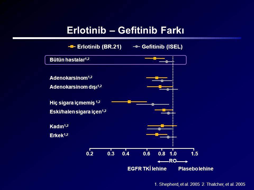 1. Shepherd, et al. 2005 2. Thatcher, et al. 2005 Erlotinib – Gefitinib Farkı 0.20.30.40.60.81.01.5 RO EGFR TKİ lehinePlasebo lehine Bütün hastalar 1,