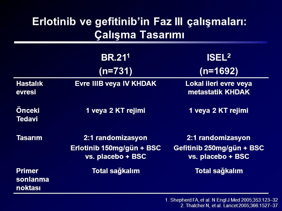 Erlotinib ve gefitinib'in Faz III çalışmaları: Çalışma Tasarımı BR.21 1 (n=731) ISEL 2 (n=1692) Hastalık evresi Evre IIIB veya IV KHDAKLokal ileri evr