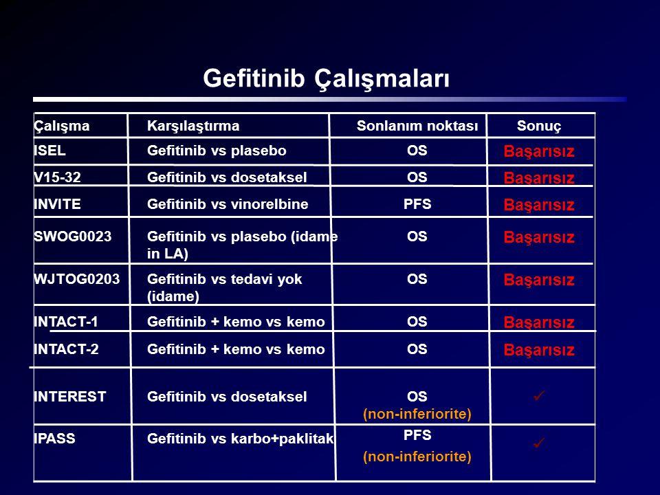 Gefitinib Çalışmaları ÇalışmaKarşılaştırmaSonlanım noktasıSonuç ISELGefitinib vs plaseboOS Başarısız V15-32Gefitinib vs dosetakselOS Başarısız INVITEG
