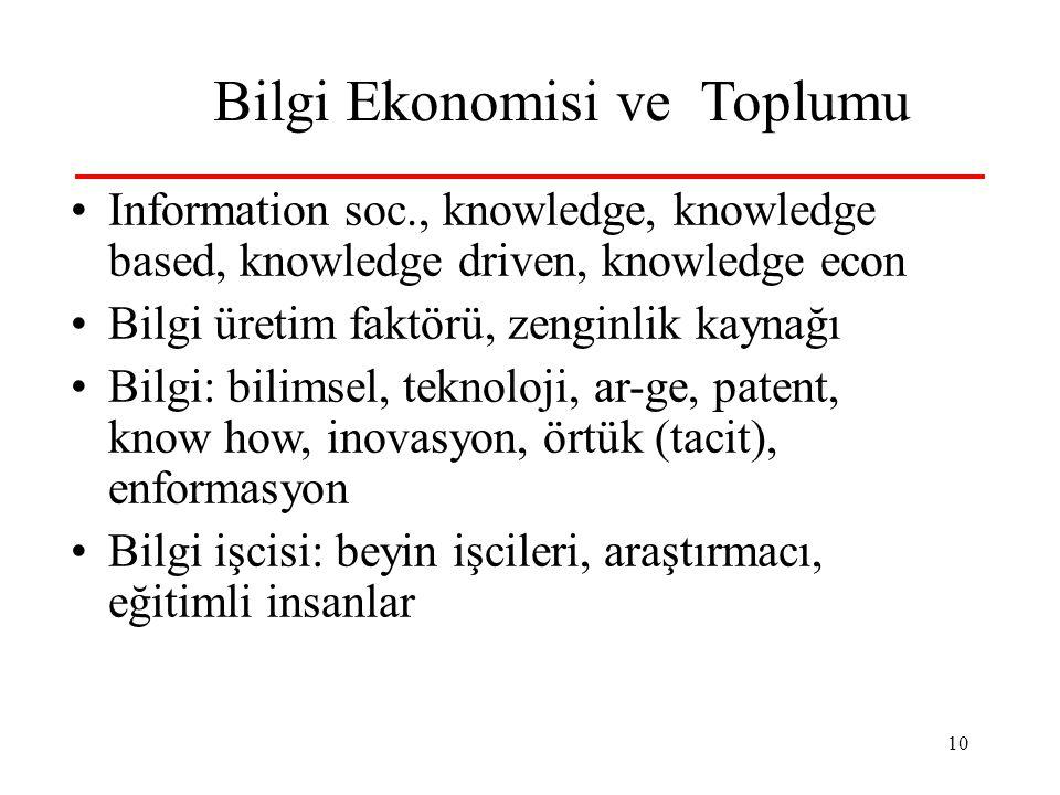 10 Bilgi Ekonomisi ve Toplumu •Information soc., knowledge, knowledge based, knowledge driven, knowledge econ •Bilgi üretim faktörü, zenginlik kaynağı •Bilgi: bilimsel, teknoloji, ar-ge, patent, know how, inovasyon, örtük (tacit), enformasyon •Bilgi işcisi: beyin işcileri, araştırmacı, eğitimli insanlar