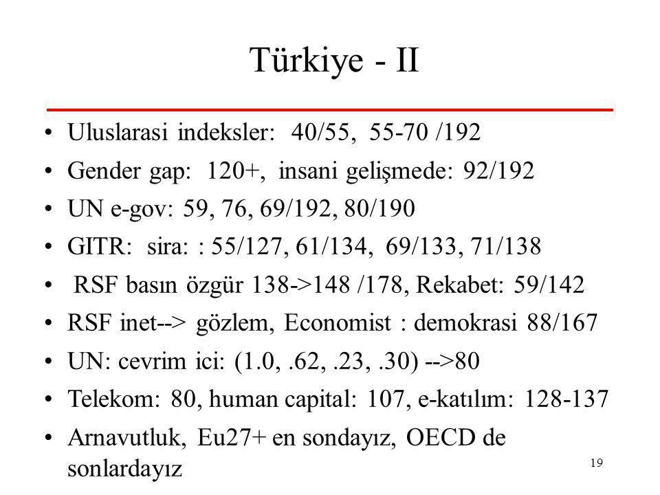 19 Türkiye - II •Uluslarasi indeksler: 40/55, 55-70 /192 •Gender gap: 120+, insani gelişmede: 92/192 •UN e-gov: 59, 76, 69/192, 80/190 •GITR: sira: : 55/127, 61/134, 69/133, 71/138 • RSF basın özgür 138->148 /178, Rekabet: 59/142 •RSF inet--> gözlem, Economist : demokrasi 88/167 •UN: cevrim ici: (1.0,.62,.23,.30) -->80 •Telekom: 80, human capital: 107, e-katılım: 128-137 •Arnavutluk, Eu27+ en sondayız, OECD de sonlardayız