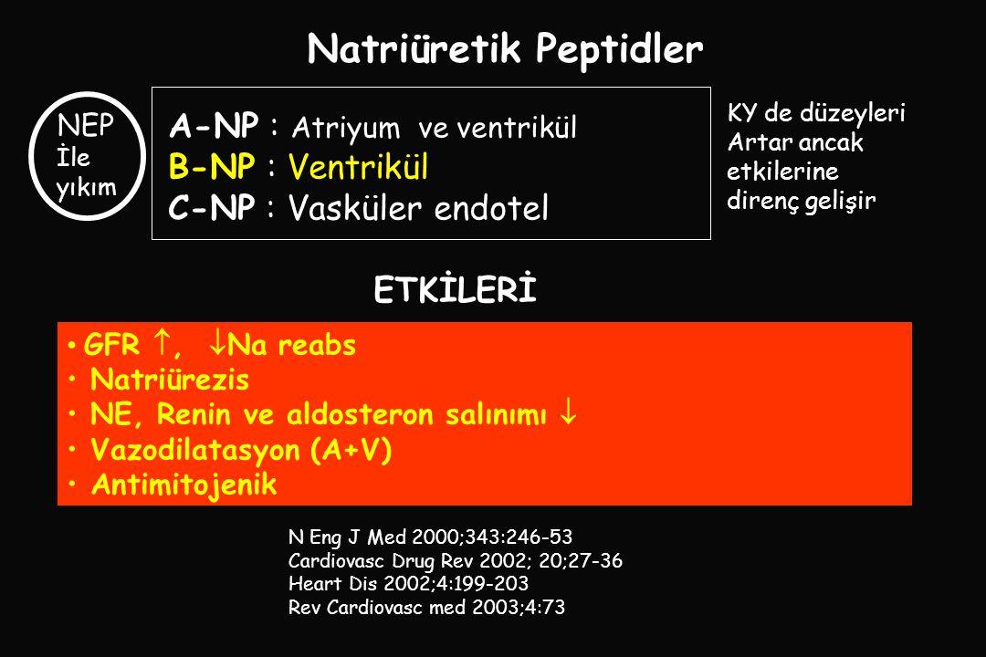 Natriüretik Peptidler • • GFR ,  Na reabs • • Natriürezis • • NE, Renin ve aldosteron salınımı  • • Vazodilatasyon (A+V) • • Antimitojenik A-NP : Atriyum ve ventrikül B-NP : Ventrikül C-NP : Vasküler endotel ETKİLERİ N Eng J Med 2000;343:246-53 Cardiovasc Drug Rev 2002; 20;27-36 Heart Dis 2002;4:199-203 Rev Cardiovasc med 2003;4:73 KY de düzeyleri Artar ancak etkilerine direnç gelişir NEP İle yıkım