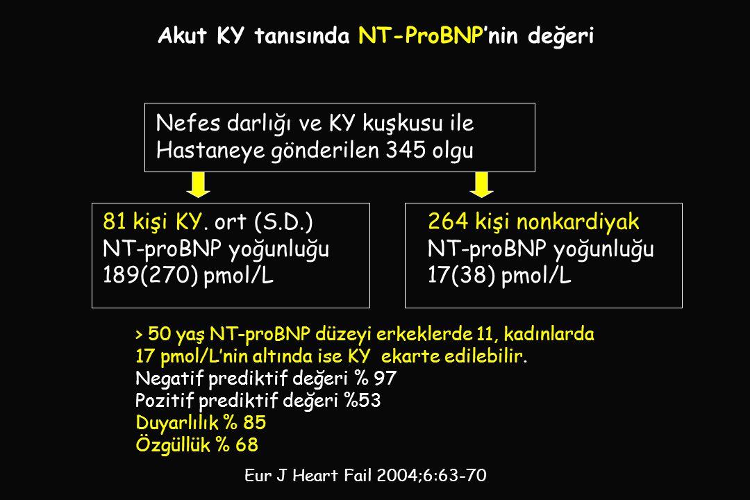 Akut KY tanısında NT-ProBNP'nin değeri Nefes darlığı ve KY kuşkusu ile Hastaneye gönderilen 345 olgu 81 kişi KY.