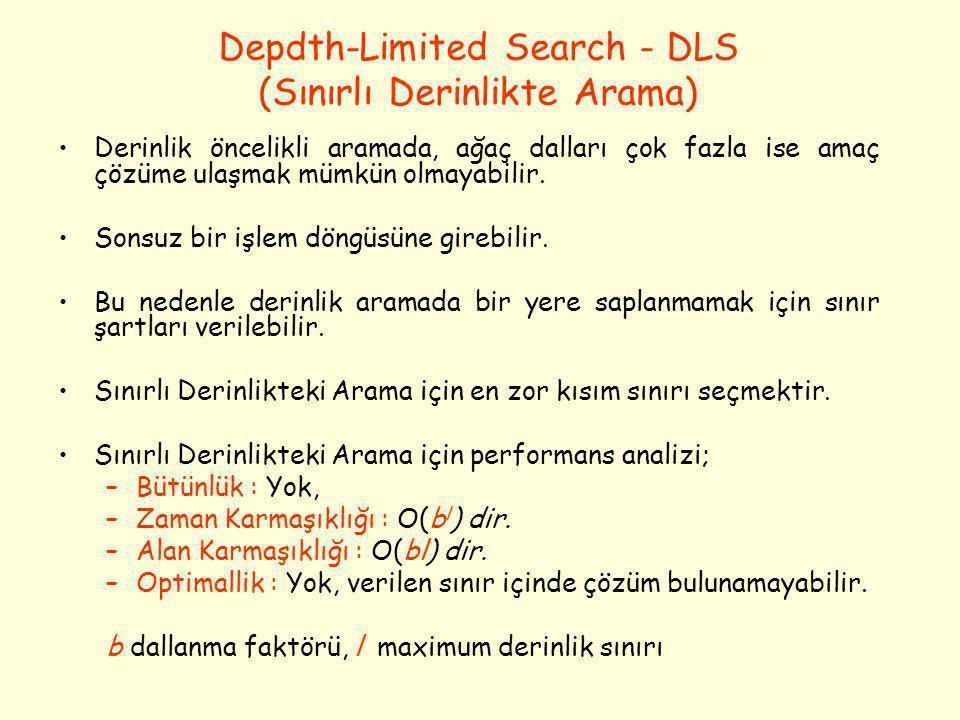 Depdth-Limited Search - DLS (Sınırlı Derinlikte Arama) •Derinlik öncelikli aramada, ağaç dalları çok fazla ise amaç çözüme ulaşmak mümkün olmayabilir.