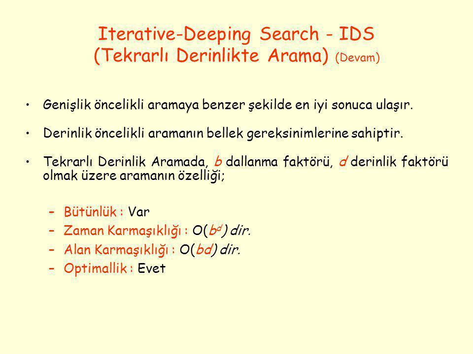 Iterative-Deeping Search - IDS (Tekrarlı Derinlikte Arama) (Devam) •Genişlik öncelikli aramaya benzer şekilde en iyi sonuca ulaşır. •Derinlik öncelikl