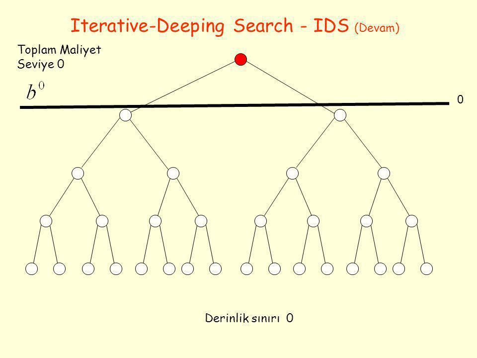 Derinlik sınırı 0 0 Toplam Maliyet Seviye 0 Iterative-Deeping Search - IDS (Devam)