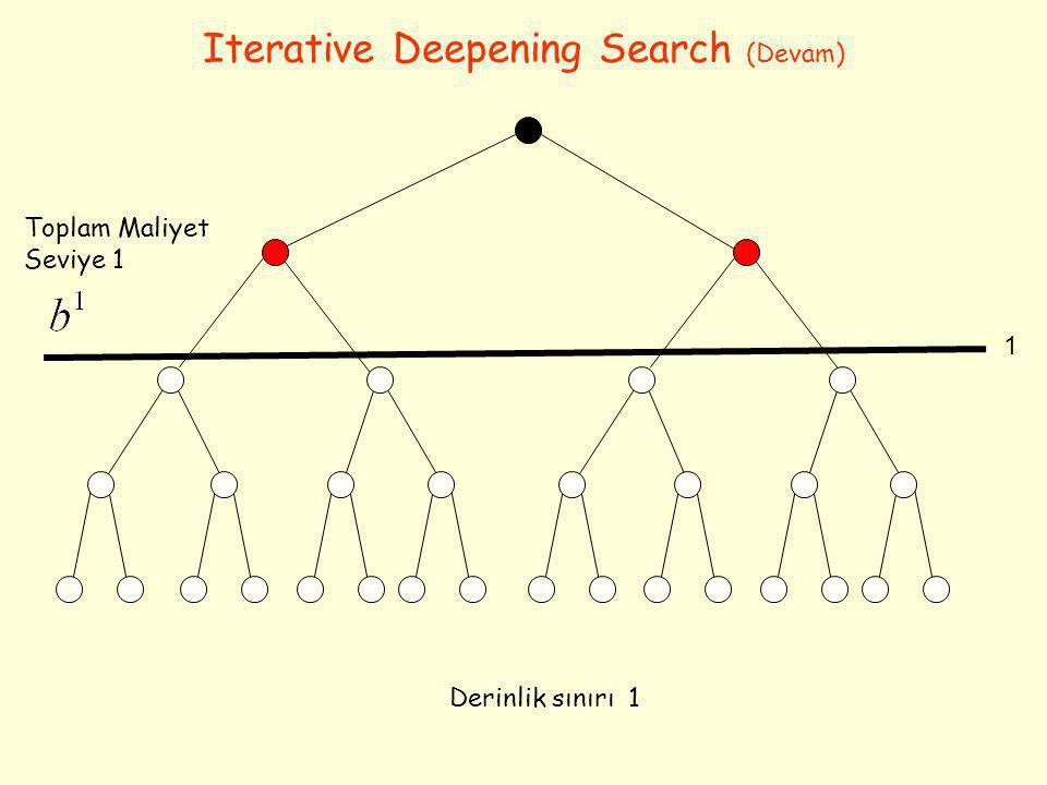 Iterative Deepening Search (Devam) Derinlik sınırı 1 1 Toplam Maliyet Seviye 1