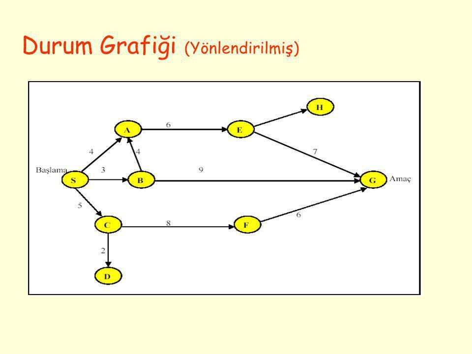 The numbers represent the order generated by DFID 0 1,3, 9 2,6,1 6 c 4,1 0 5,1 3 c 7,1 7 8,2 0 11122122 c 14 15 1819 Iterative-Deeping Search - IDS (Tekrarlı Derinlikte Arama) • Tekrarlı derinlikte arama tüm olası derinlik sınırlarını deneyerek, en iyi derinlik sınırını seçen bir stratejidir.