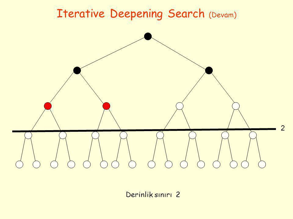 Iterative Deepening Search (Devam) Derinlik sınırı 2 2