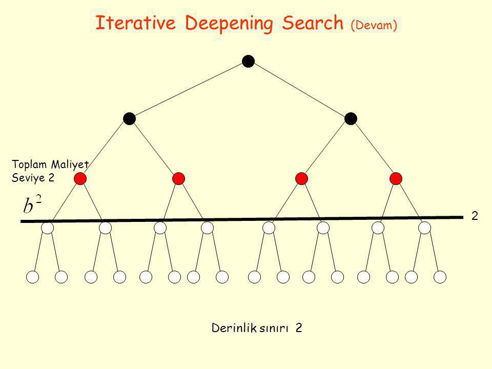 Iterative Deepening Search (Devam) Derinlik sınırı 2 2 Toplam Maliyet Seviye 2