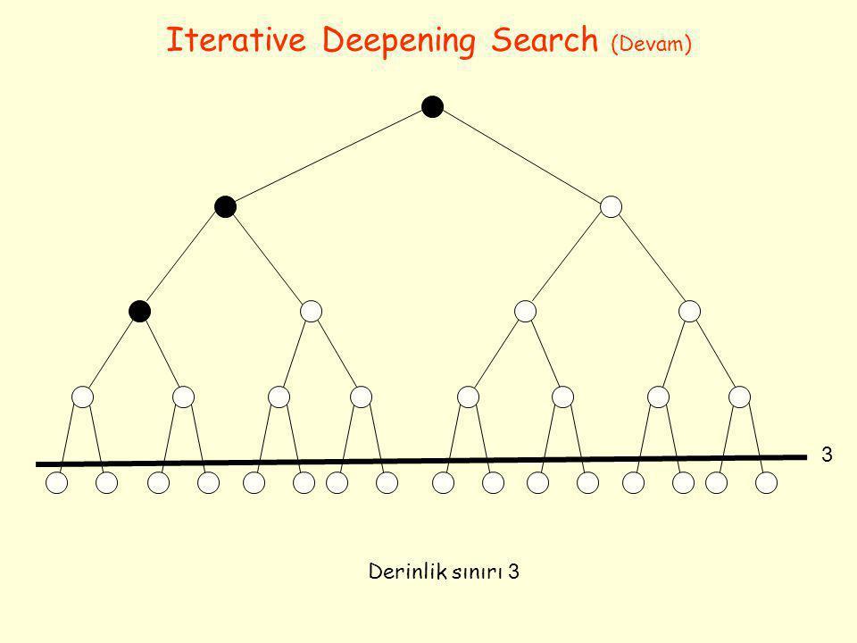 Iterative Deepening Search (Devam) Derinlik sınırı 3 3