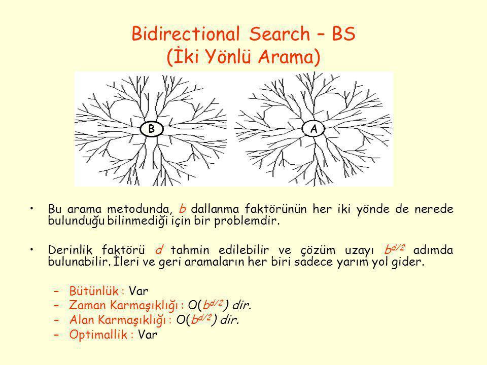 Bidirectional Search – BS (İki Yönlü Arama) •Bu arama metodunda, b dallanma faktörünün her iki yönde de nerede bulunduğu bilinmediği için bir problemd