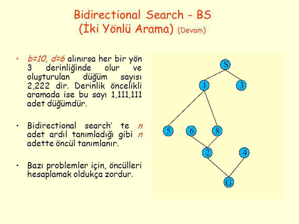 •b=10, d=6 alınırsa her bir yön 3 derinliğinde olur ve oluşturulan düğüm sayısı 2,222 dir. Derinlik öncelikli aramada ise bu sayı 1,111,111 adet düğüm