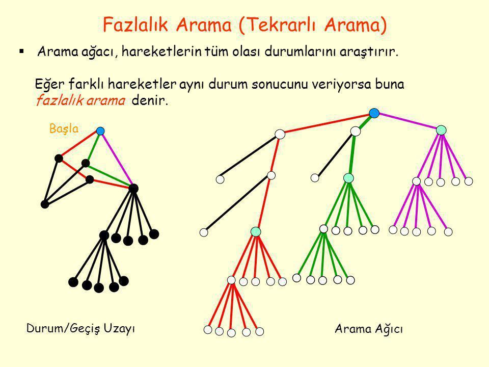 Fazlalık Arama (Tekrarlı Arama) Başla  Arama ağacı, hareketlerin tüm olası durumlarını araştırır. Eğer farklı hareketler aynı durum sonucunu veriyors
