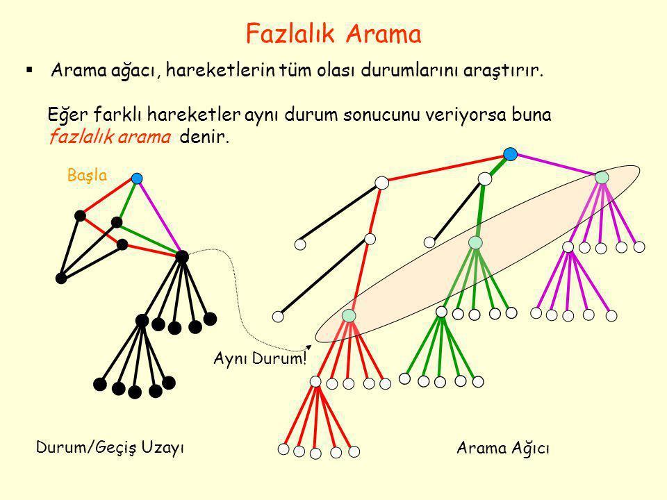 Fazlalık Arama Başla  Arama ağacı, hareketlerin tüm olası durumlarını araştırır. Eğer farklı hareketler aynı durum sonucunu veriyorsa buna fazlalık a