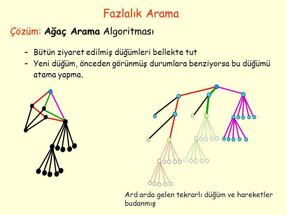 Çözüm: Ağaç Arama Algoritması –Bütün ziyaret edilmiş düğümleri bellekte tut –Yeni düğüm, önceden görünmüş durumlara benziyorsa bu düğümü atama yapma.