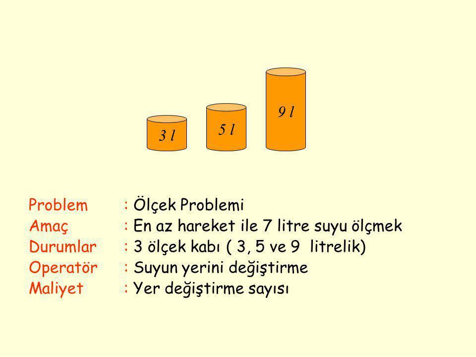 Problem: Ölçek Problemi Amaç: En az hareket ile 7 litre suyu ölçmek Durumlar : 3 ölçek kabı ( 3, 5 ve 9 litrelik) Operatör: Suyun yerini değiştirme Ma