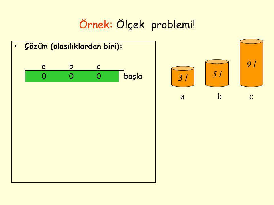 Örnek: Ölçek problemi! •Çözüm (olasılıklardan biri): abc 000başla 300 003 303 006 306 036 336 156 057amaç 3 l 5 l 9 l abc