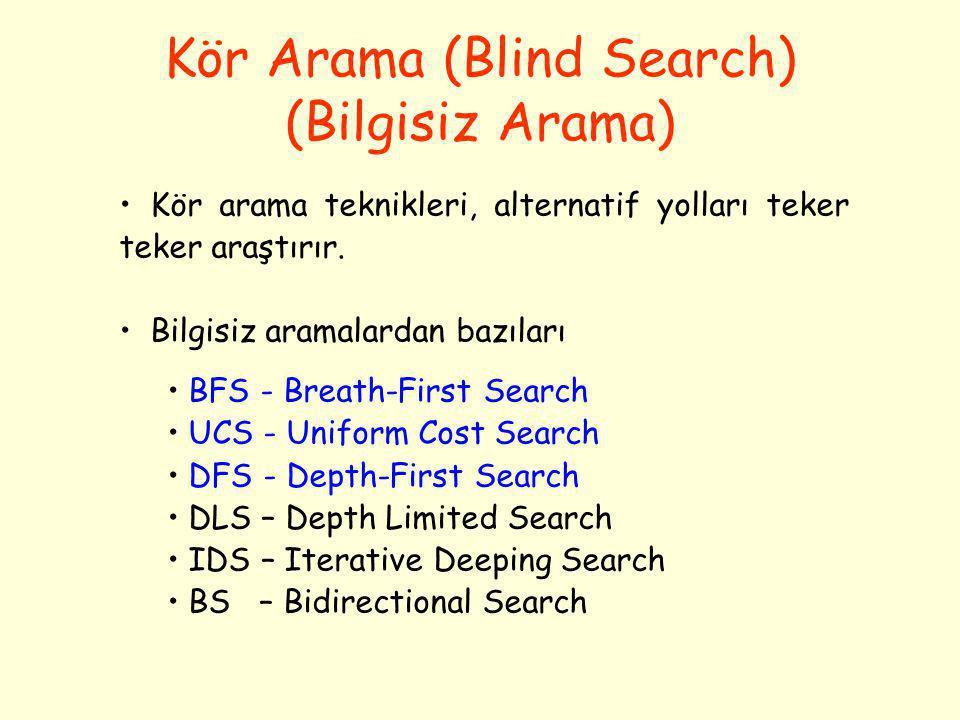 Kör Arama (Blind Search) (Bilgisiz Arama) • Kör arama teknikleri, alternatif yolları teker teker araştırır. • Bilgisiz aramalardan bazıları • BFS - Br