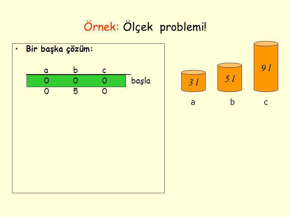 Örnek: Ölçek problemi! •Bir başka çözüm: abc 000başla 050 003 303 006 306 036 336 156 057amaç 3 l 5 l 9 l abc