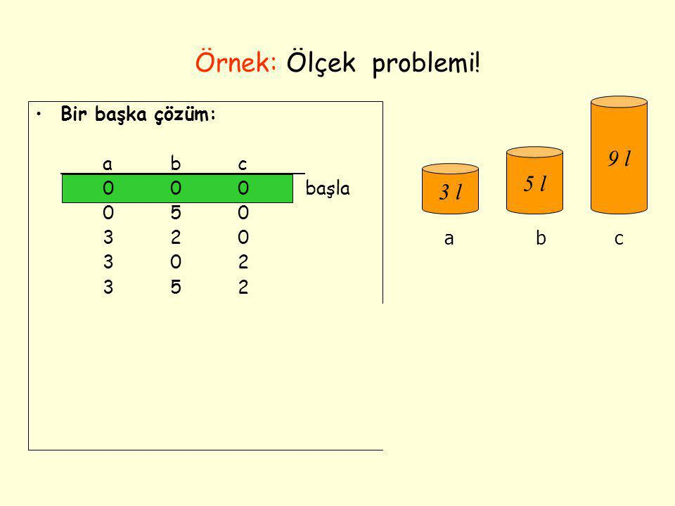 Örnek: Ölçek problemi! •Bir başka çözüm: abc 000başla 050 320 302 352 006 306 036 336 156 057amaç 3 l 5 l 9 l abc