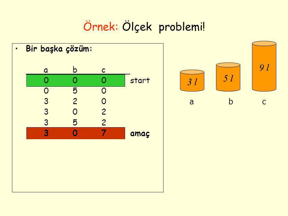 Örnek: Ölçek problemi! •Bir başka çözüm: abc 000start 050 320 302 352 307amaç 306 036 336 156 057amaç 3 l 5 l 9 l abc