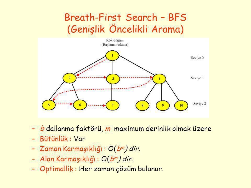 Breath-First Search – BFS (Genişlik Öncelikli Arama) –b dallanma faktörü, m maximum derinlik olmak üzere –Bütünlük : Var –Zaman Karmaşıklığı : O(b m )