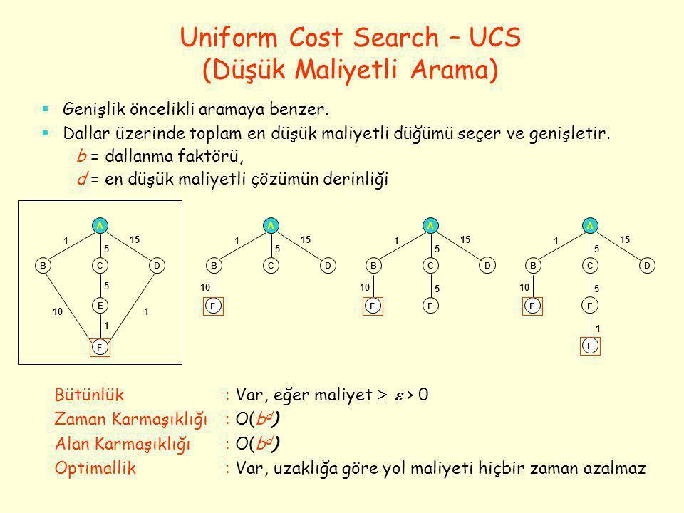 Depth-First Search – DFS (Derinlik Öncelikli Arama) –b dallanma faktörü, m maximum derinlik olmak üzere –Bütünlük : Yok, her zaman aramayı sonlandıramaz –Zaman Karmaşıklığı : O(b m ) dir.