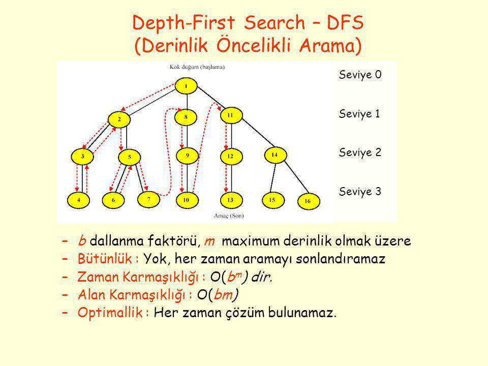 Depth-First Search – DFS (Derinlik Öncelikli Arama) –b dallanma faktörü, m maximum derinlik olmak üzere –Bütünlük : Yok, her zaman aramayı sonlandıram