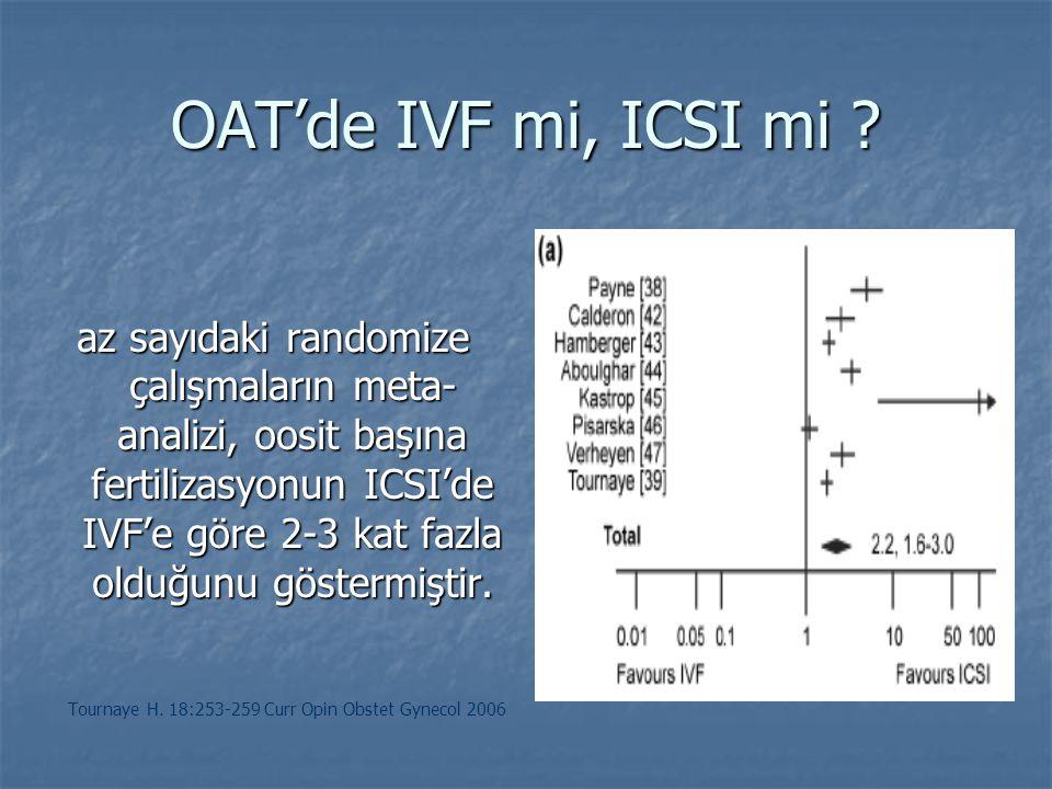 OAT'de IVF mi, ICSI mi ? az sayıdaki randomize çalışmaların meta- analizi, oosit başına fertilizasyonun ICSI'de IVF'e göre 2-3 kat fazla olduğunu göst