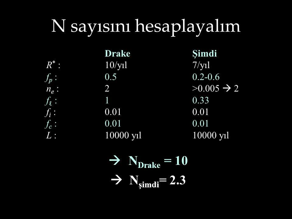 N sayısını hesaplayalım DrakeŞimdi R * :10/yıl7/yıl f p :0.50.2-0.6 n e :2>0.005  2 f ℓ :10.33 f i : 0.010.01 f c :0.010.01 L :10000 yıl10000 yıl  N