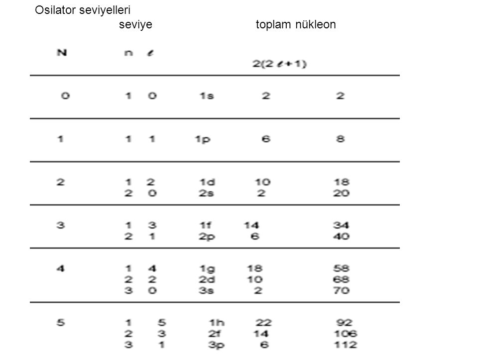 Osilator seviyelleri seviye toplam nükleon