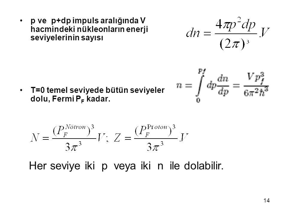 14 •p ve p+dp impuls aralığında V hacmindeki nükleonların enerji seviyelerinin sayısı •T=0 temel seviyede bütün seviyeler dolu, Fermi P F kadar. Her s