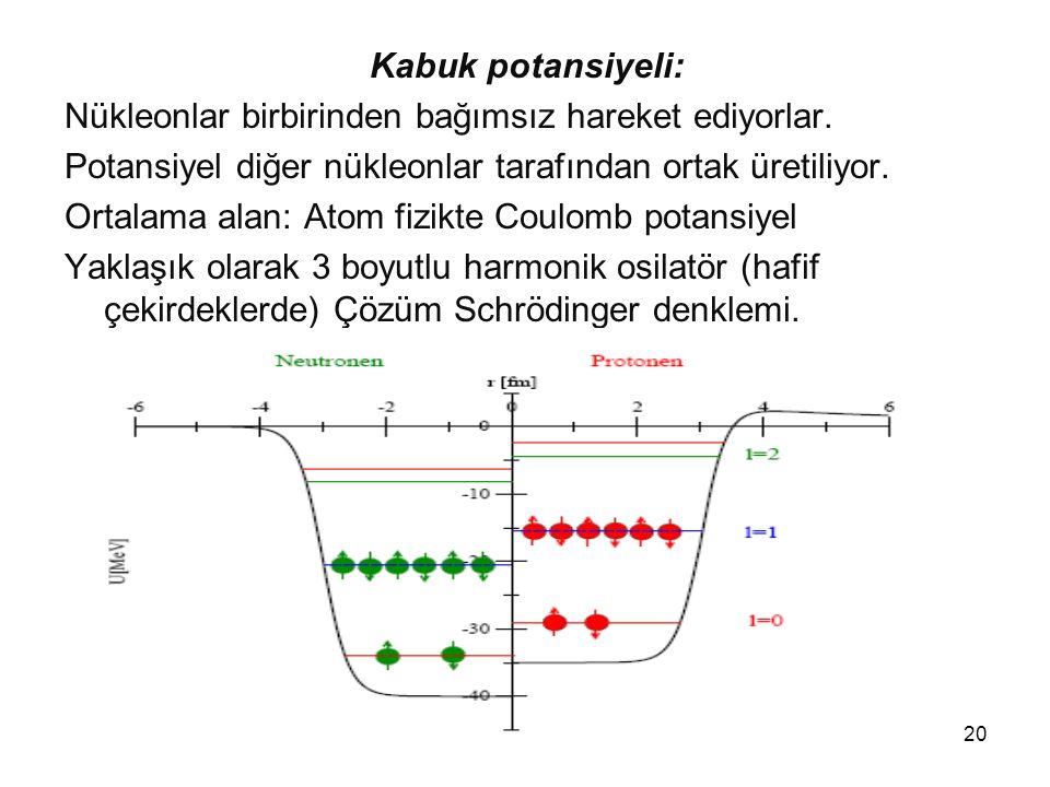 20 Kabuk potansiyeli: Nükleonlar birbirinden bağımsız hareket ediyorlar. Potansiyel diğer nükleonlar tarafından ortak üretiliyor. Ortalama alan: Atom