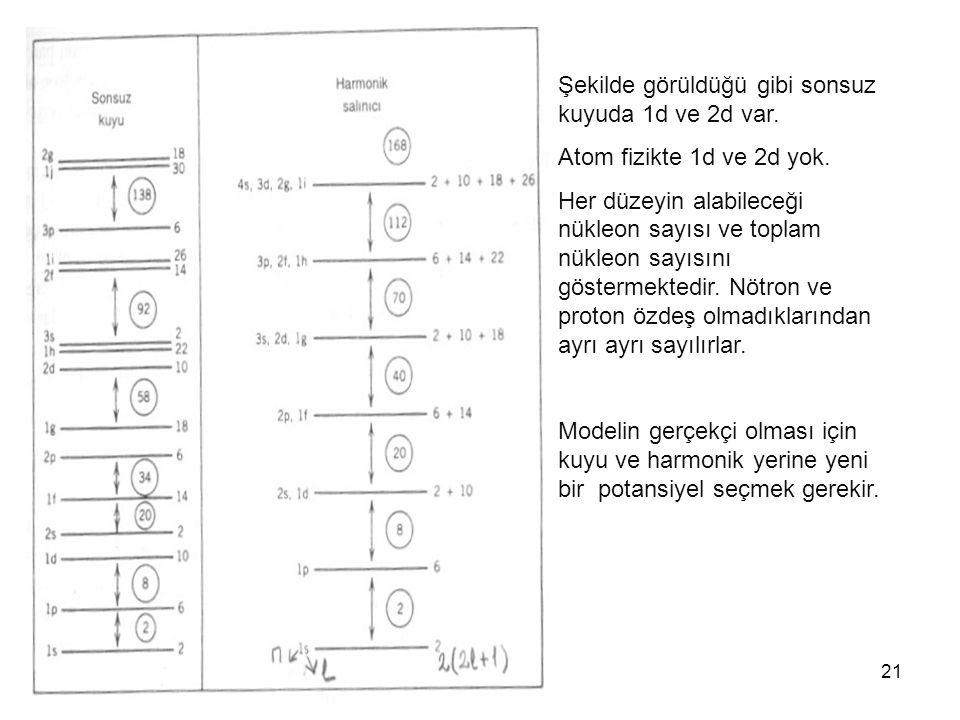 21 Şekilde görüldüğü gibi sonsuz kuyuda 1d ve 2d var. Atom fizikte 1d ve 2d yok. Her düzeyin alabileceği nükleon sayısı ve toplam nükleon sayısını gös