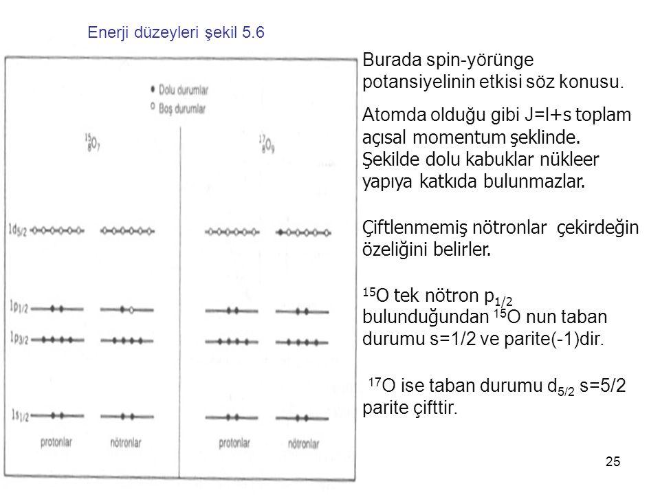 25 Burada spin-yörünge potansiyelinin etkisi söz konusu. Atomda olduğu gibi J=l +s toplam açısal momentum şeklinde. Şekilde dolu kabuklar nükleer yapı
