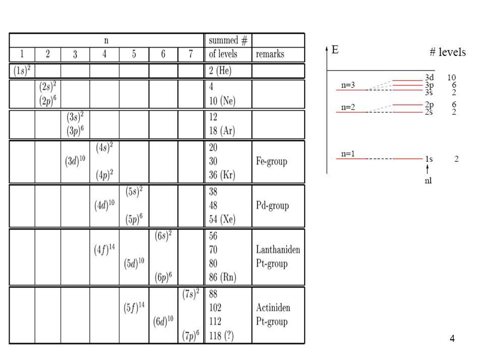 5 Damla modeline göre: Çekirdek bir damla gibi kabul edilir, bağlama enerjisi: B=B 1 +B 2 +B 3 +B 4 +B 5 B 1 =a v AHacim enerjisi B 2 =-a s A 2/3 Yüzey enerjisi B 3 =-a c Z 2 A- 1/3 Coulomb enerjisi B 4 =-a A (T 2 /A)Asimetri enerjisi +  gg (çift-çift) B 5 = 0 ug (tek-çift) ve gu (çift-tek) -  uu (tek-tek) Separasyon enerjisi